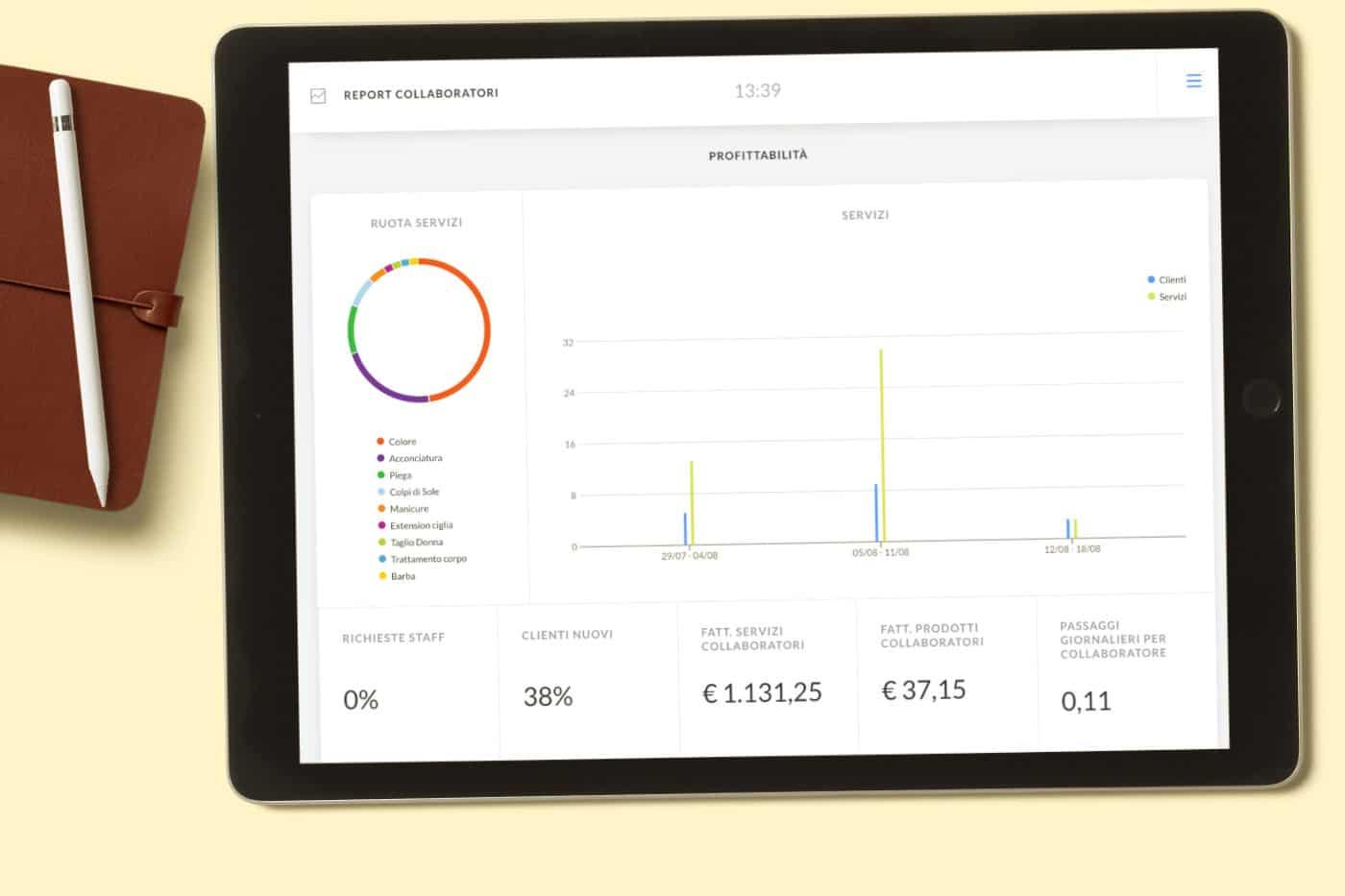 Schermata report collaboratori gestionale Uala